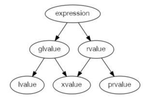 C++ Dili İfade Kategorileri